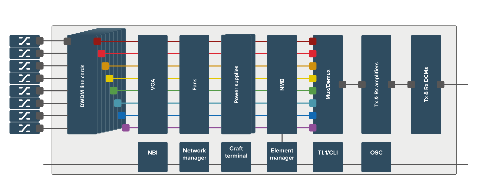 DWDM Telco system with vertical plug in cards